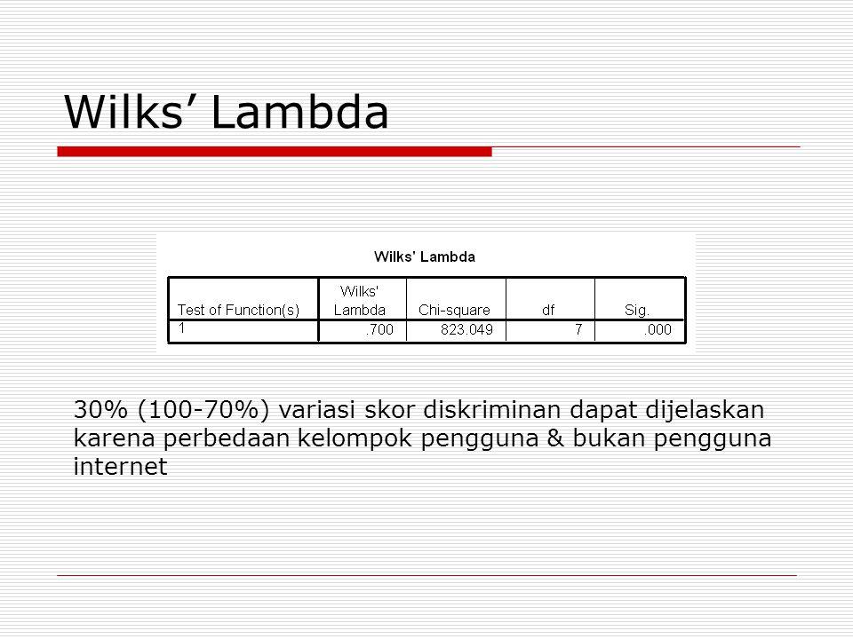 Wilks' Lambda 30% (100-70%) variasi skor diskriminan dapat dijelaskan karena perbedaan kelompok pengguna & bukan pengguna internet.