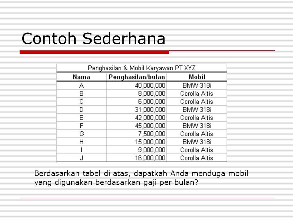 Contoh Sederhana Berdasarkan tabel di atas, dapatkah Anda menduga mobil yang digunakan berdasarkan gaji per bulan