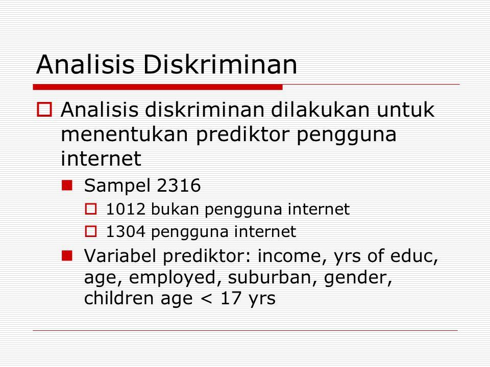 Analisis Diskriminan Analisis diskriminan dilakukan untuk menentukan prediktor pengguna internet. Sampel 2316.