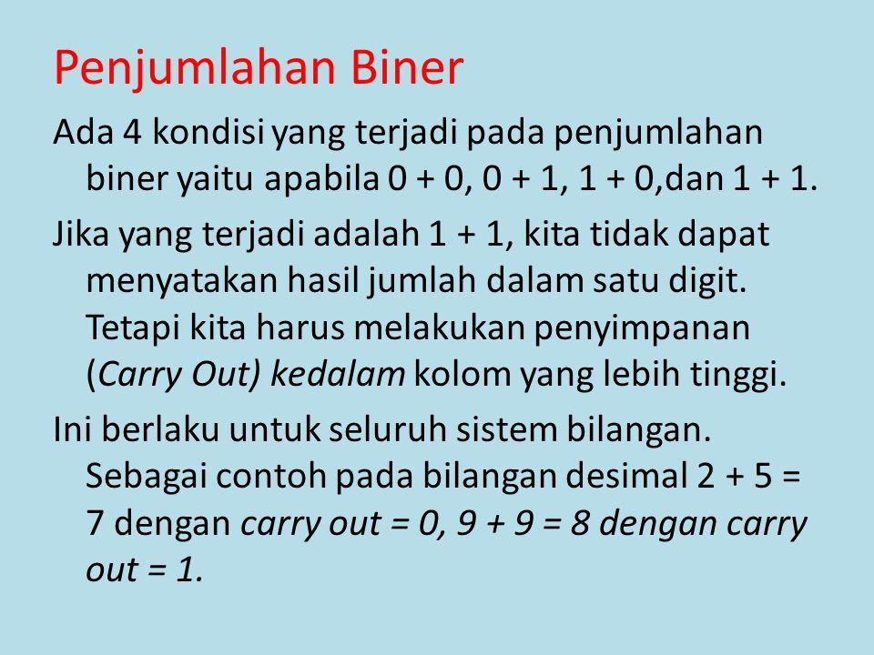 Penjumlahan Biner Ada 4 kondisi yang terjadi pada penjumlahan biner yaitu apabila 0 + 0, 0 + 1, 1 + 0,dan 1 + 1.