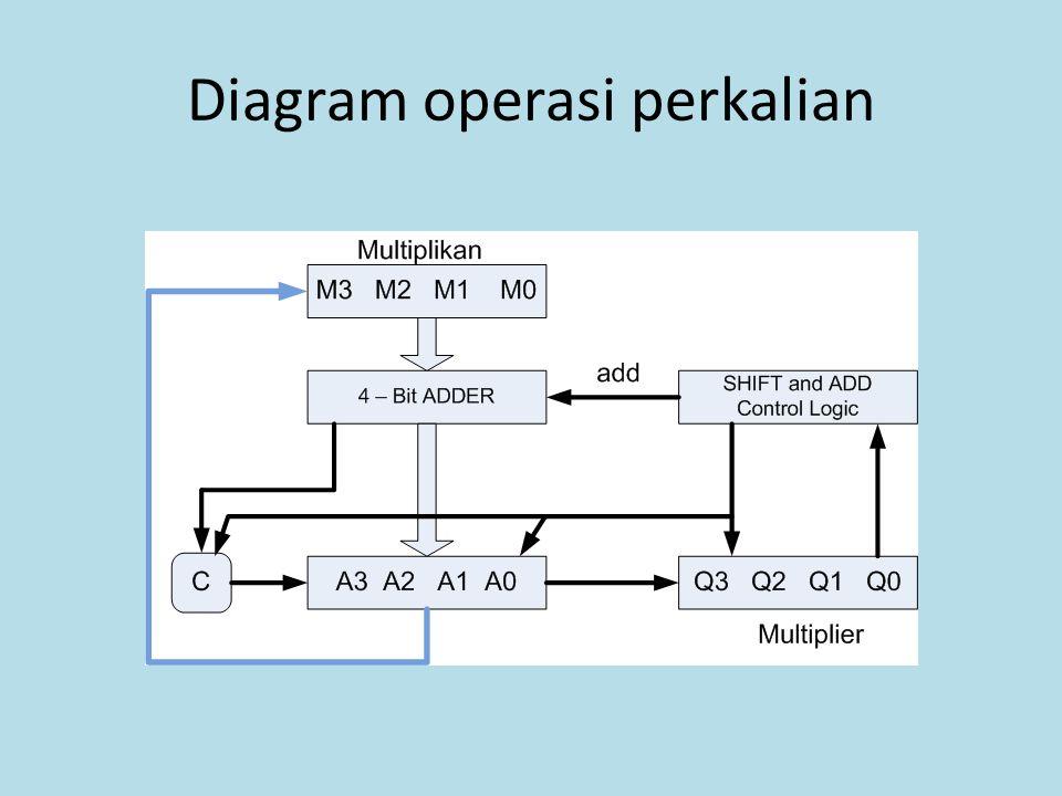 Diagram operasi perkalian