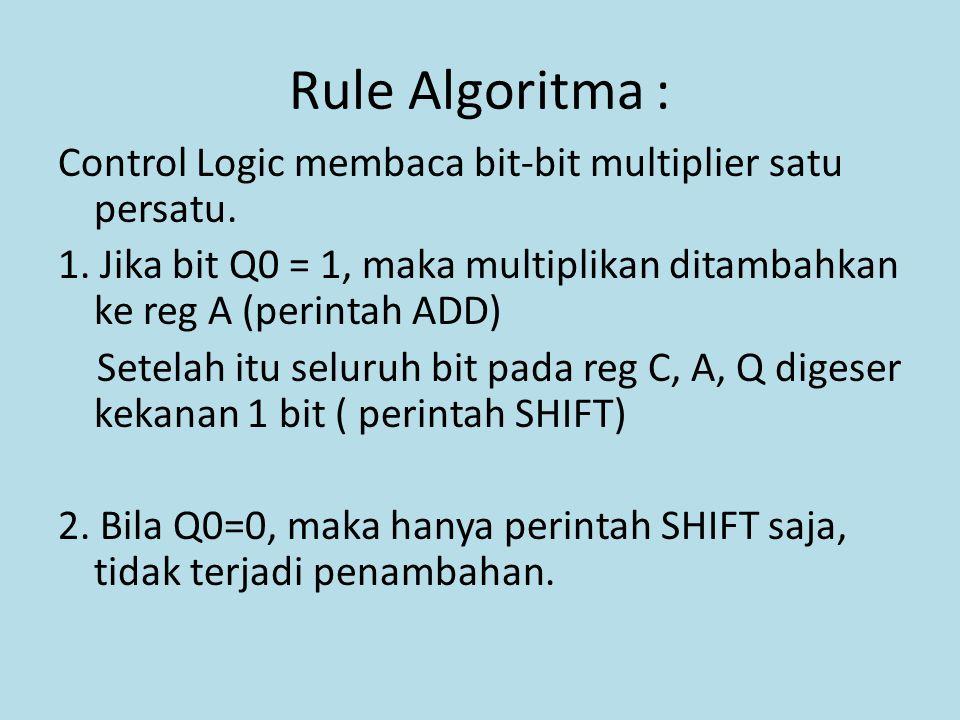Rule Algoritma :