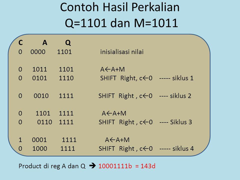 Contoh Hasil Perkalian Q=1101 dan M=1011