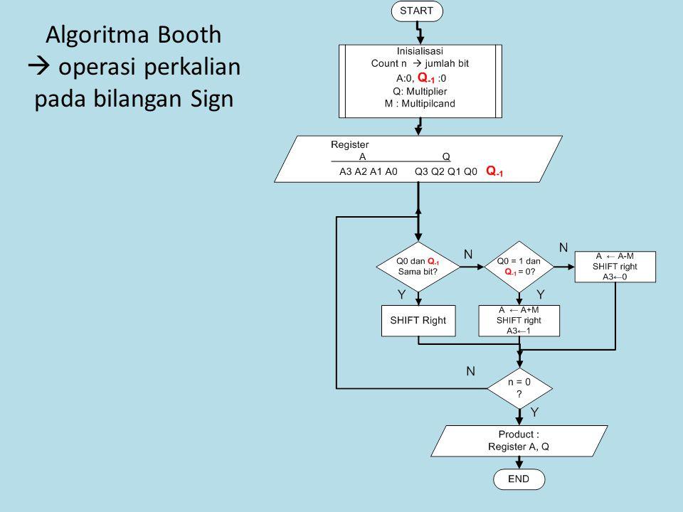 Algoritma Booth  operasi perkalian pada bilangan Sign