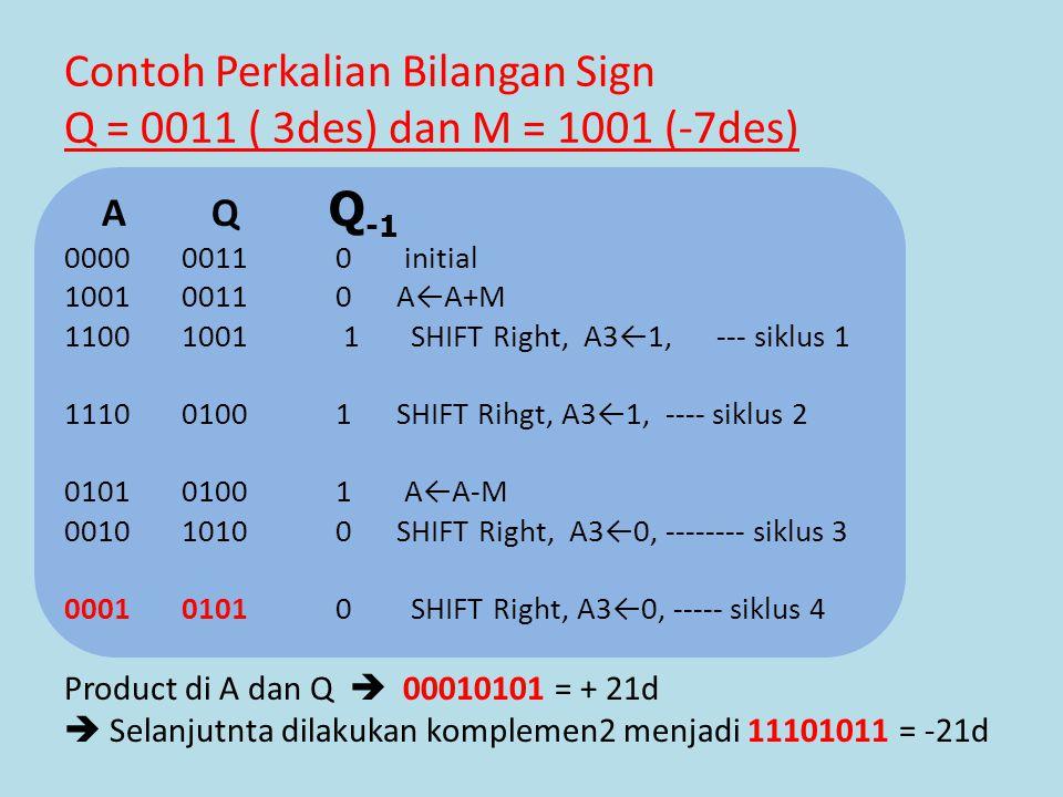 Contoh Perkalian Bilangan Sign Q = 0011 ( 3des) dan M = 1001 (-7des)