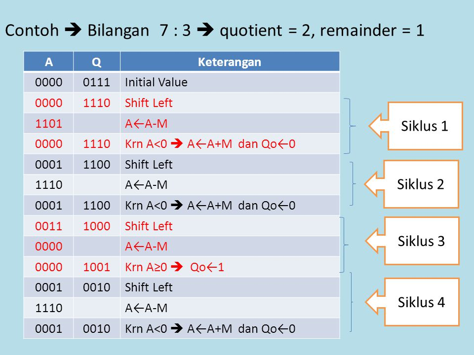 Contoh  Bilangan 7 : 3  quotient = 2, remainder = 1