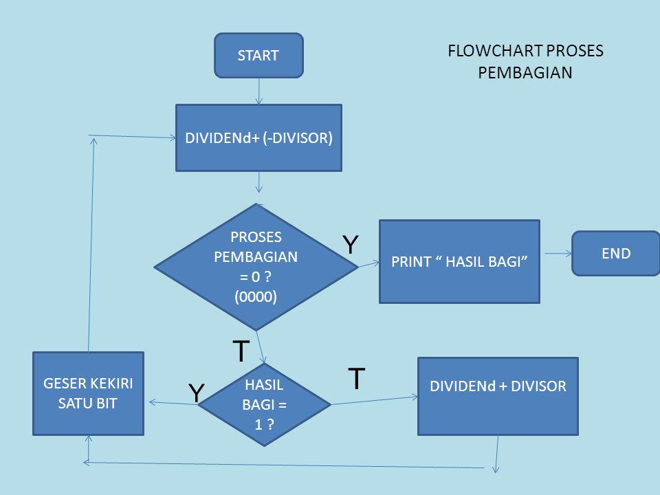 FLOWCHART PROSES PEMBAGIAN