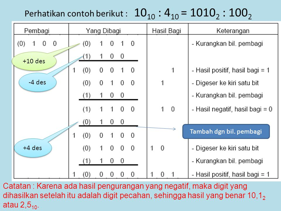 Perhatikan contoh berikut : 1010 : 410 = 10102 : 1002