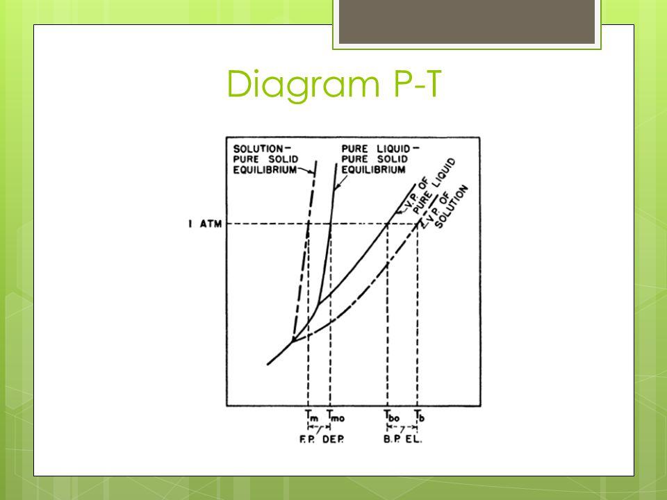 Diagram P-T