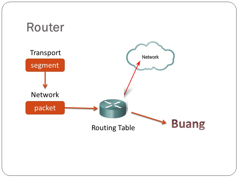 Router segment packet Transport Network Routing Table Buang