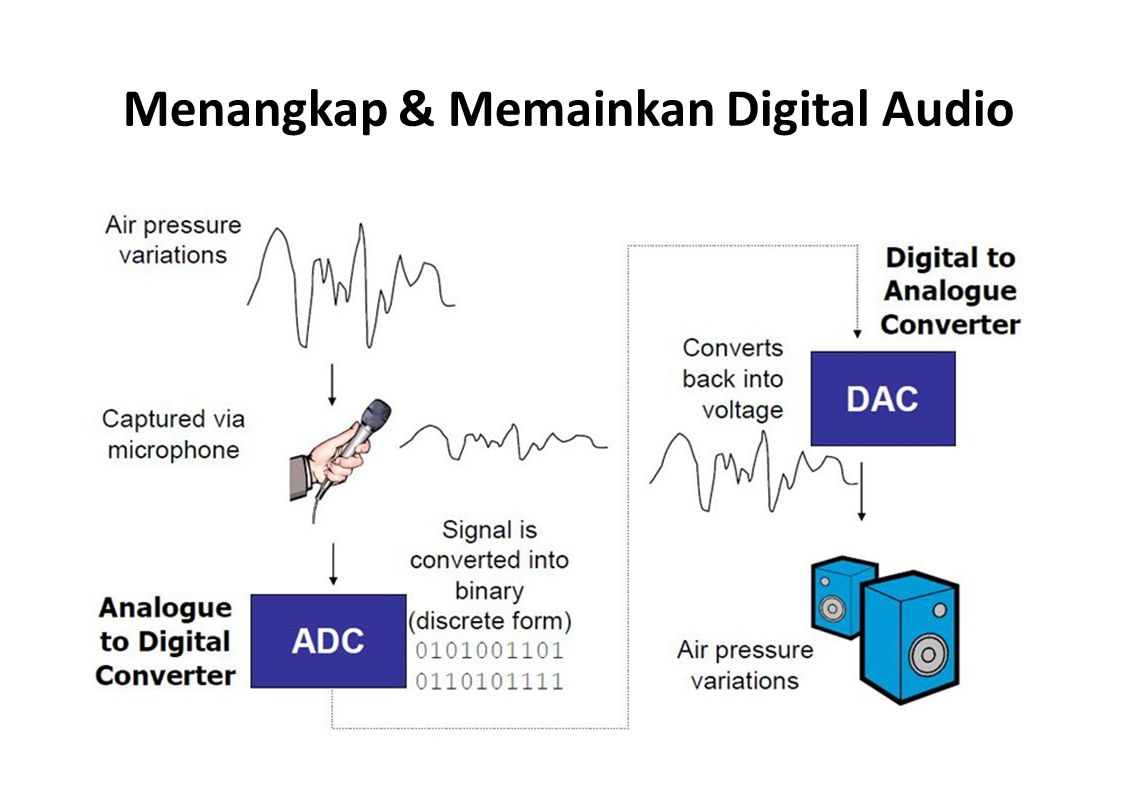 Menangkap & Memainkan Digital Audio