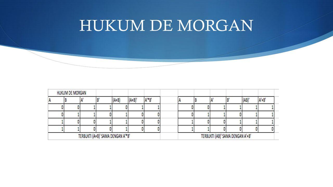 HUKUM DE MORGAN