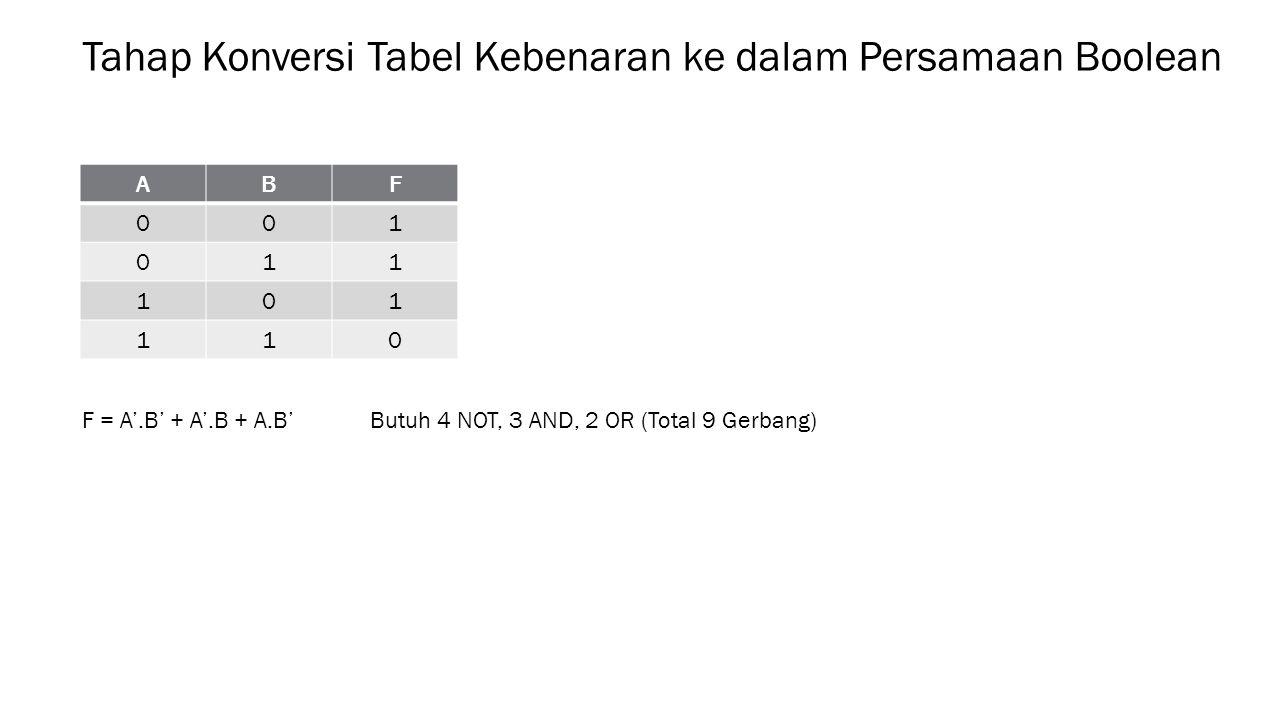 Tahap Konversi Tabel Kebenaran ke dalam Persamaan Boolean