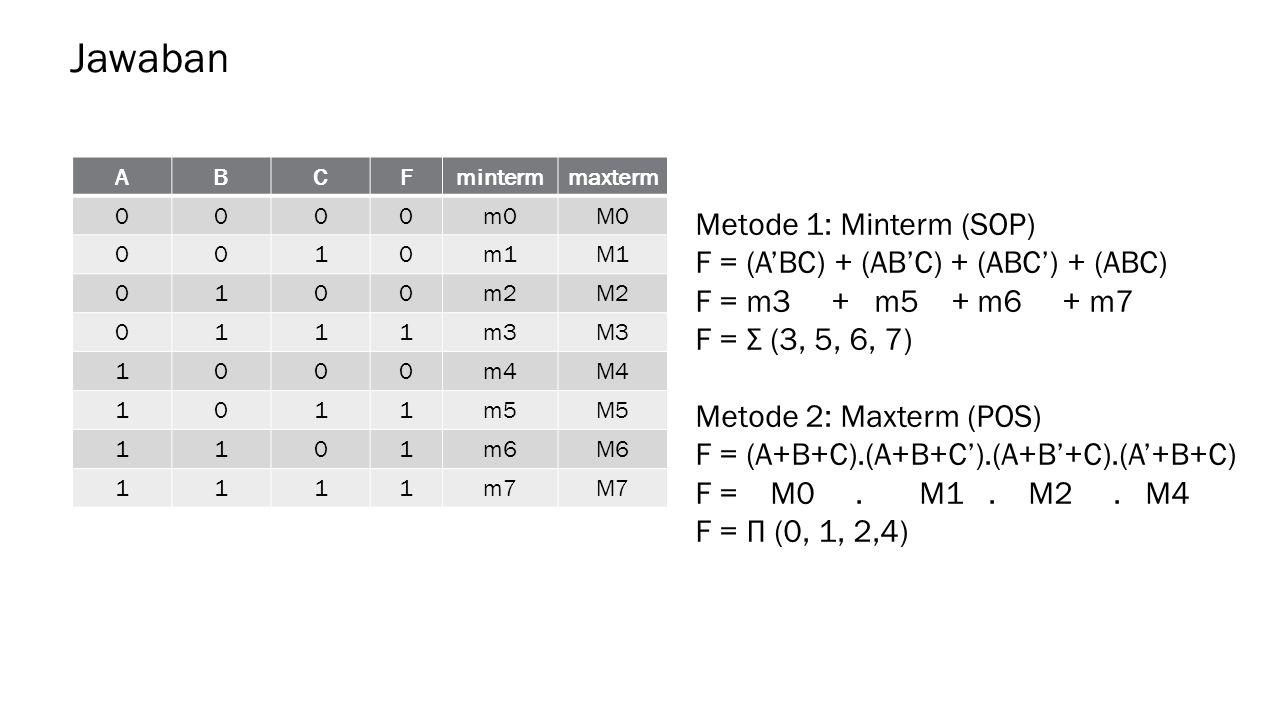 Jawaban Metode 1: Minterm (SOP) F = (A'BC) + (AB'C) + (ABC') + (ABC)