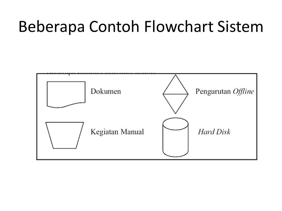 Beberapa Contoh Flowchart Sistem