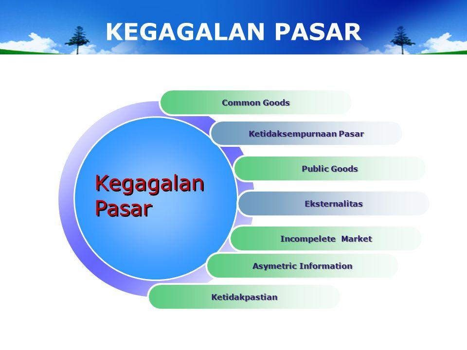 Ketidaksempurnaan Pasar Asymetric Information