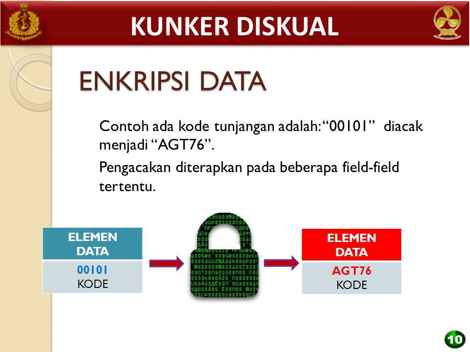 Kunker diskual ENKRIPSI DATA