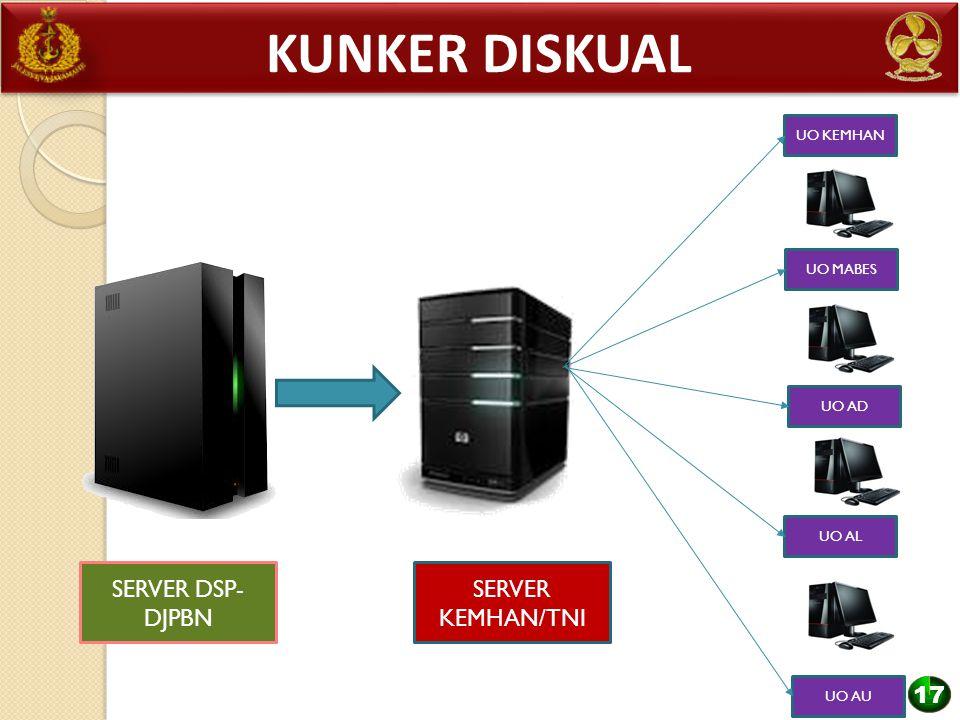 Kunker diskual SERVER KEMHAN/TNI SERVER DSP-DJPBN 17 UO KEMHAN