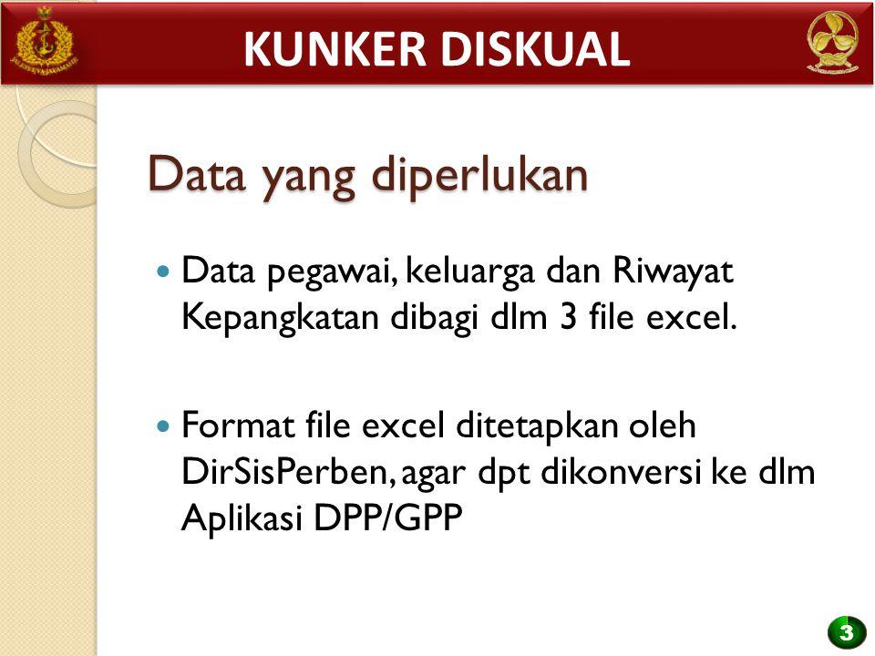Kunker diskual Data yang diperlukan