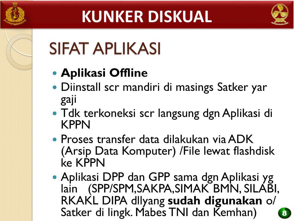 Kunker diskual SIFAT APLIKASI Aplikasi Offline