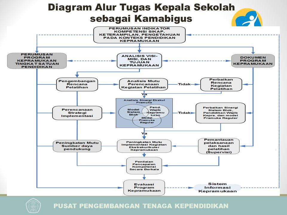 Diagram Alur Tugas Kepala Sekolah