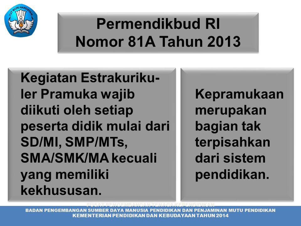 Permendikbud RI Nomor 81A Tahun 2013