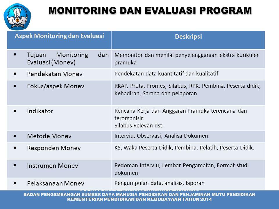 Aspek Monitoring dan Evaluasi