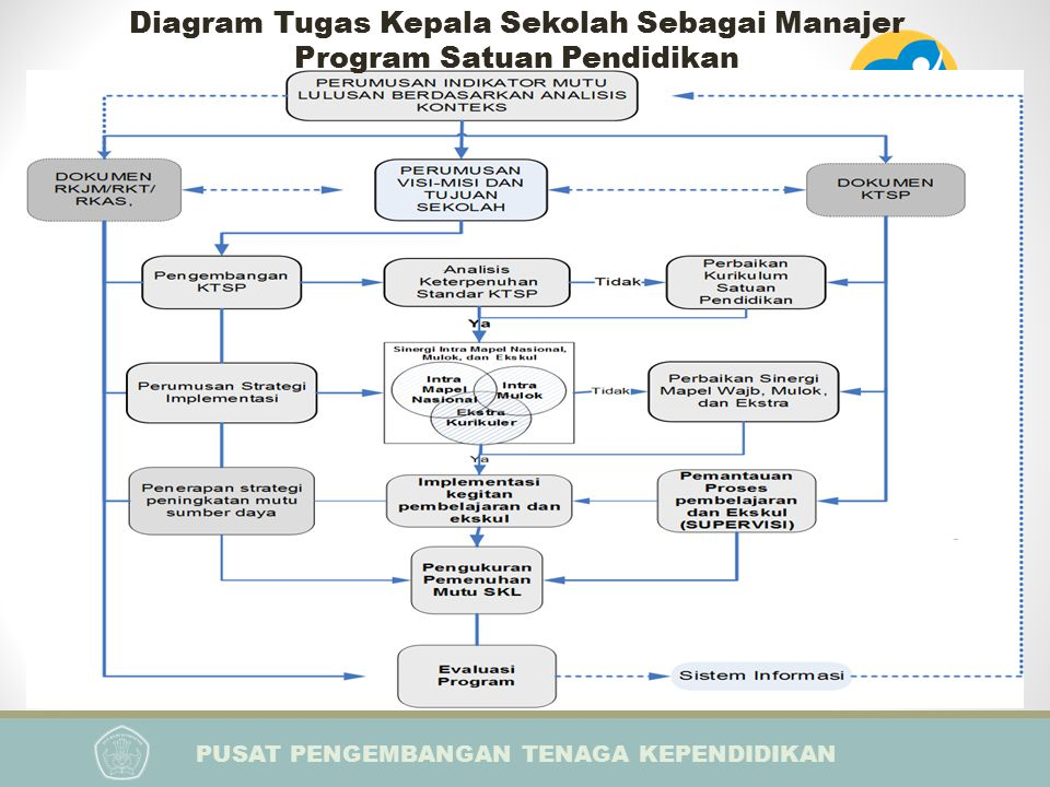 Diagram Tugas Kepala Sekolah Sebagai Manajer Program Satuan Pendidikan