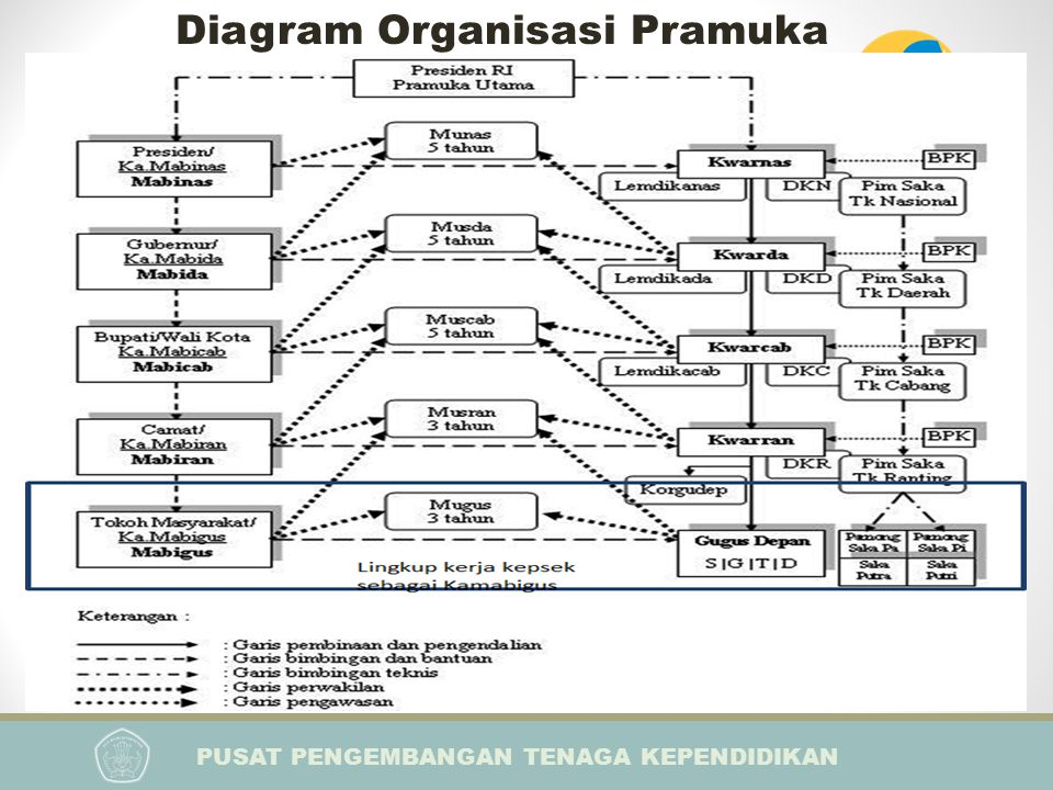 Diagram Organisasi Pramuka