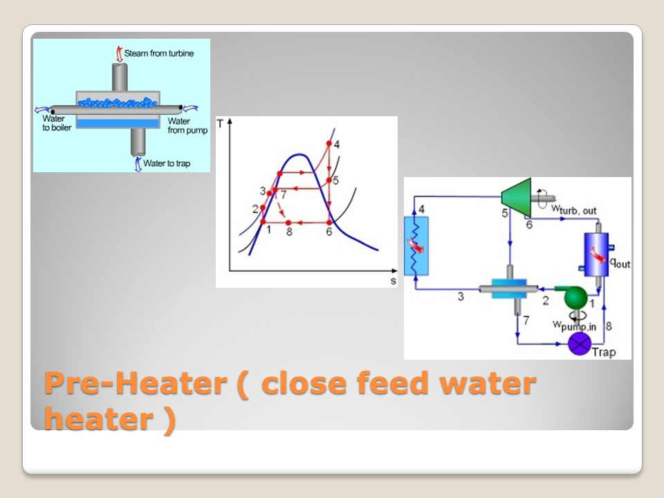 Pre-Heater ( close feed water heater )