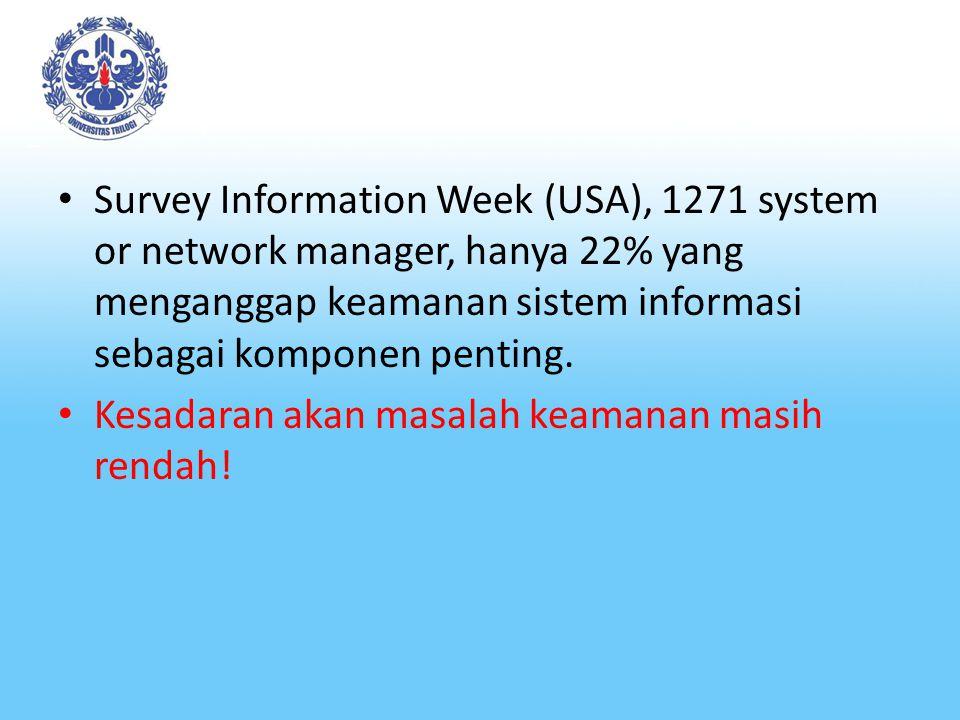 Survey Information Week (USA), 1271 system or network manager, hanya 22% yang menganggap keamanan sistem informasi sebagai komponen penting.