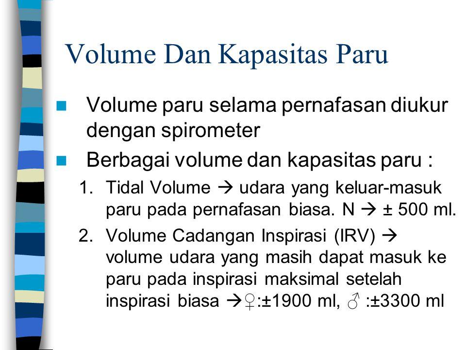 Volume Dan Kapasitas Paru