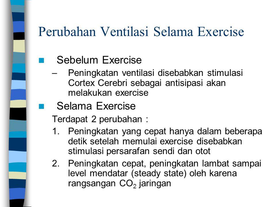 Perubahan Ventilasi Selama Exercise