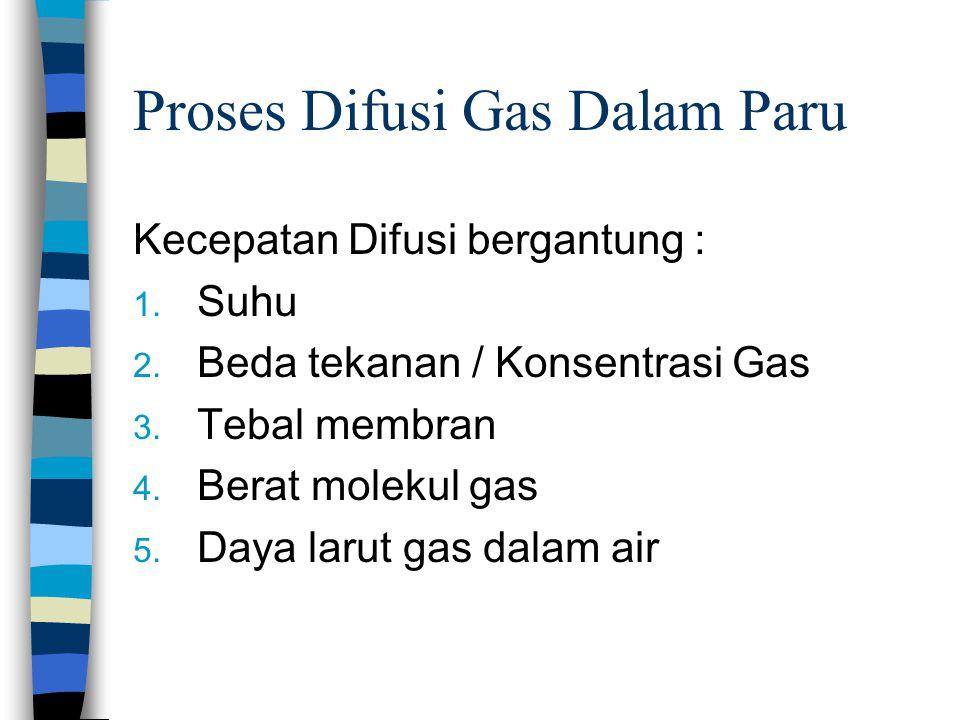 Proses Difusi Gas Dalam Paru