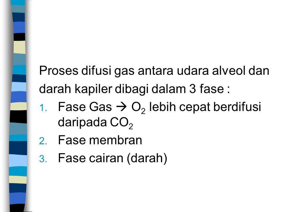 Proses difusi gas antara udara alveol dan