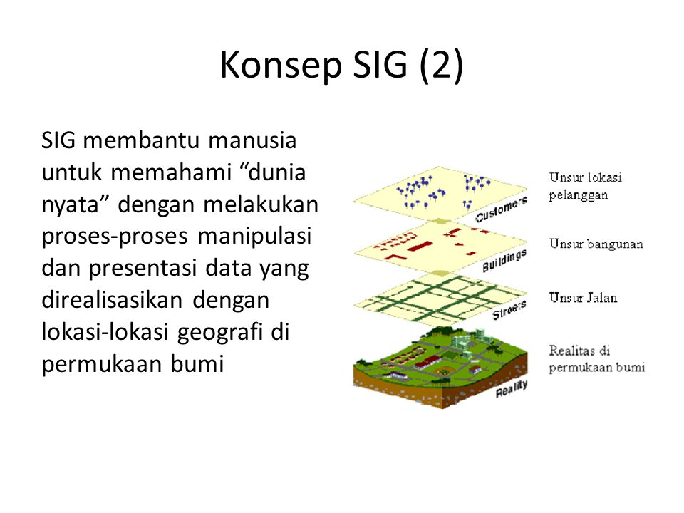 Konsep SIG (2)