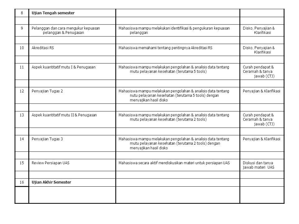 8 Ujian Tengah semester. 9. Pelanggan dan cara mengukur kepuasan pelanggan & Penugasan.