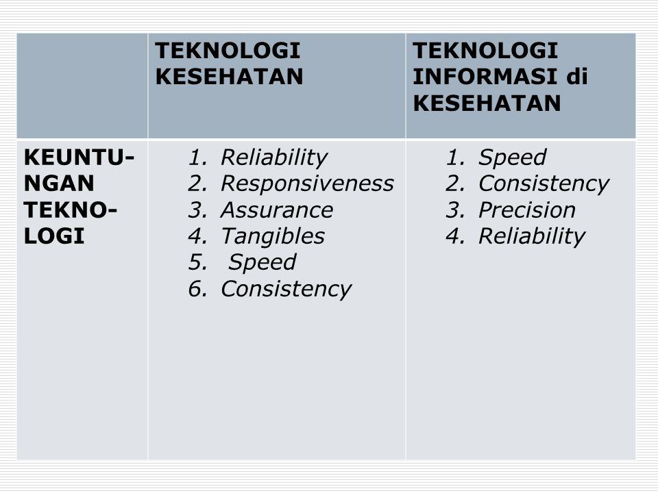 TEKNOLOGI KESEHATAN TEKNOLOGI INFORMASI di KESEHATAN. KEUNTU-NGAN. TEKNO- LOGI. Reliability. Responsiveness.
