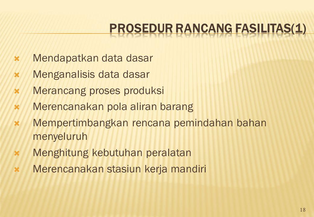 Tujuan Rancang Fasilitas (1)