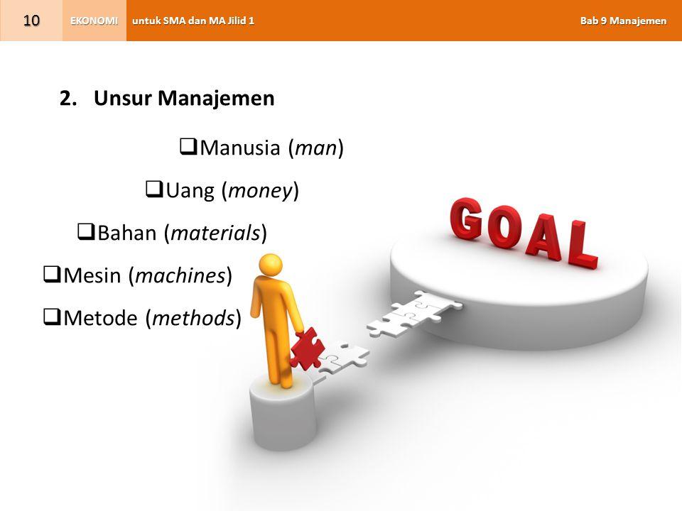 Unsur Manajemen Manusia (man) Uang (money) Bahan (materials) Mesin (machines) Metode (methods)