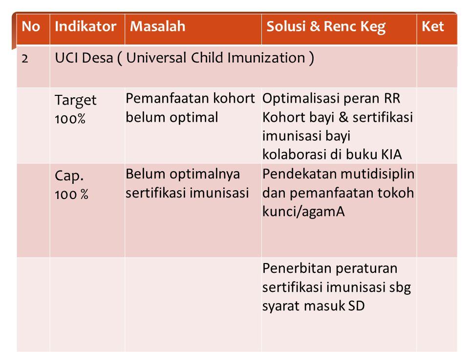 No Indikator. Masalah. Solusi & Renc Keg. Ket. 2. UCI Desa ( Universal Child Imunization ) Target 100%