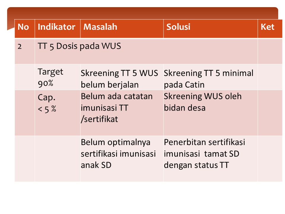 No Indikator. Masalah. Solusi. Ket. 2. TT 5 Dosis pada WUS. Target 90% Skreening TT 5 WUS belum berjalan.