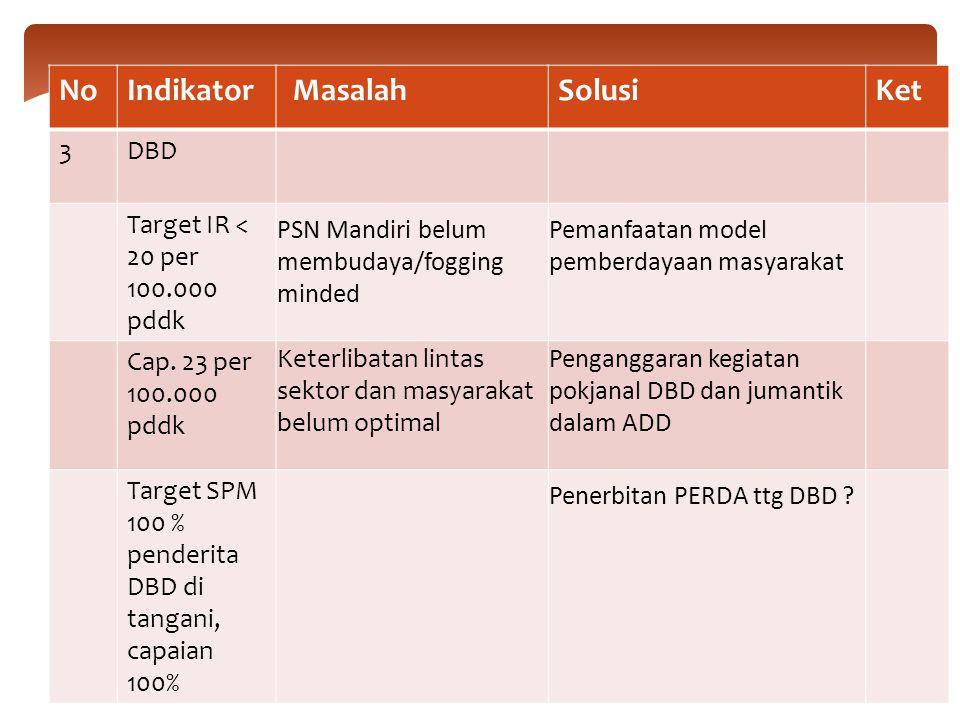 No Indikator Masalah Solusi Ket 3 DBD