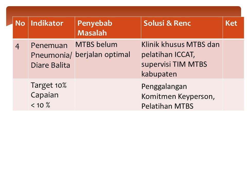 No Indikator. Penyebab Masalah. Solusi & Renc. Ket. 4. Penemuan Pneumonia/Diare Balita. MTBS belum berjalan optimal.