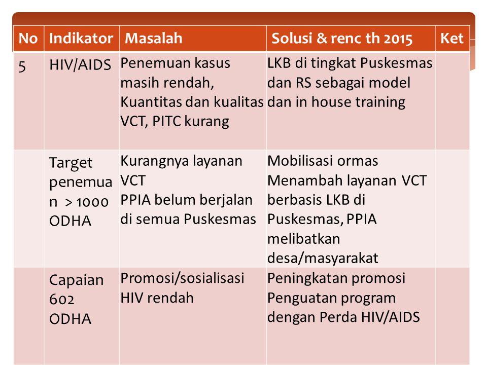 No Indikator. Masalah. Solusi & renc th 2015. Ket. 5. HIV/AIDS. Penemuan kasus masih rendah, Kuantitas dan kualitas VCT, PITC kurang.