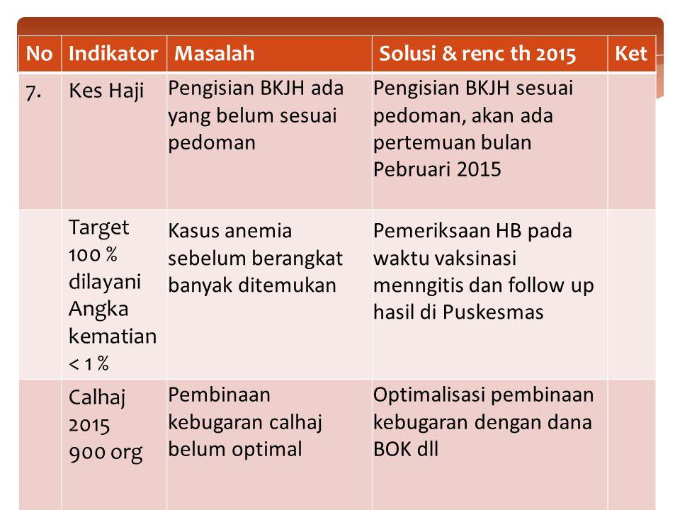 No Indikator. Masalah. Solusi & renc th 2015. Ket. 7. Kes Haji. Pengisian BKJH ada yang belum sesuai pedoman.