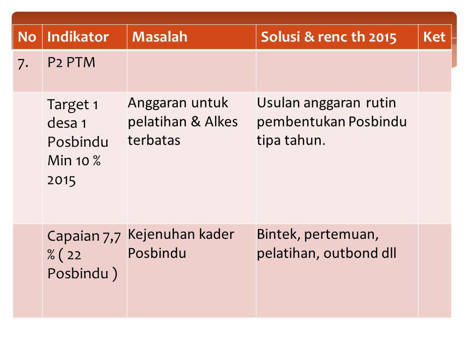 No Indikator. Masalah. Solusi & renc th 2015. Ket. 7. P2 PTM. Target 1 desa 1 Posbindu. Min 10 %