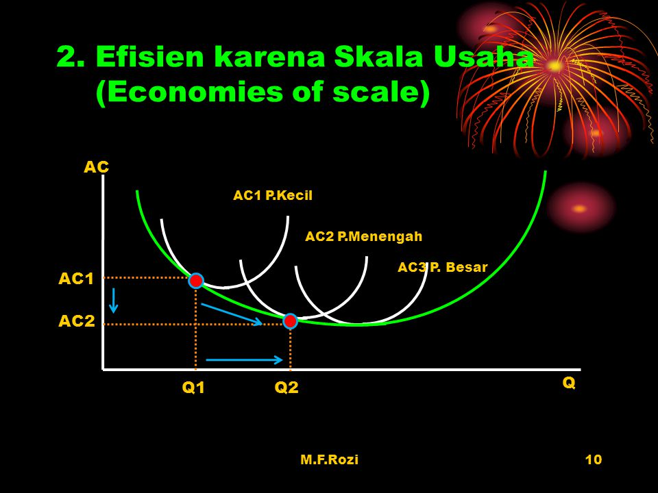 2. Efisien karena Skala Usaha (Economies of scale)