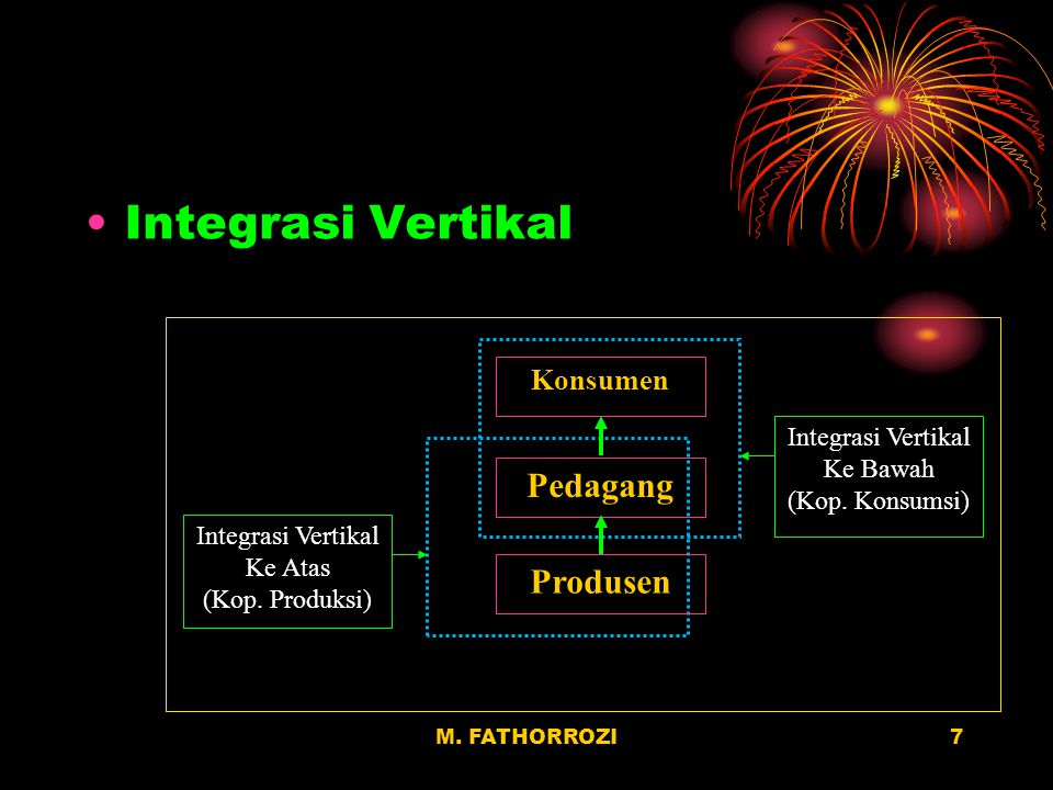 Integrasi Vertikal Pedagang Produsen Konsumen