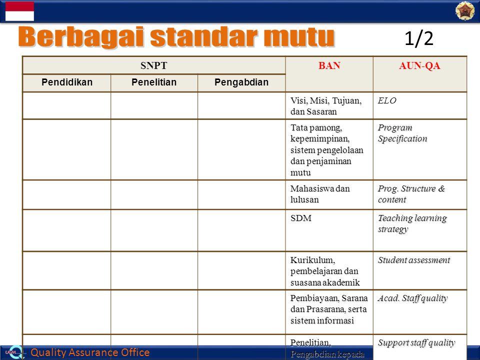 Berbagai standar mutu 1/2 SNPT BAN AUN-QA Pendidikan Penelitian